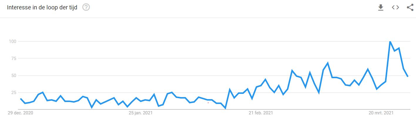 Google Trends meivakantie